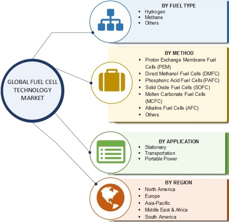 Fuel Cell Technology Market 2019 Industry Analysis by Fuel Type, Method, Application, Leading Players, Regional Trends, Scope, Progress, Demand and Business Boosting Strategies till 2025