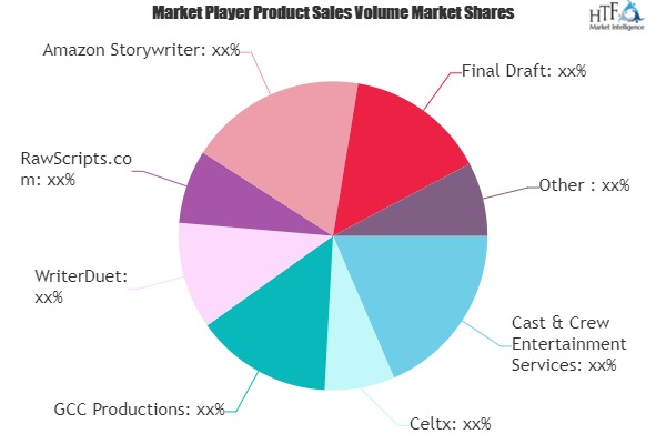Screen and Script Writing Software Market May Set New Growth Story | Celtx, GCC Productions, WriterDuet