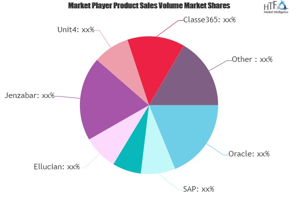 Student Information System Market to Witness Huge Growth by 2025 | Oracle, SAP, Campus Management, Ellucian