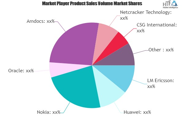 Policy Management in Telecom Market is Thriving Worldwide | LM Ericsson, Huawei, Nokia, Oracle, Amdocs