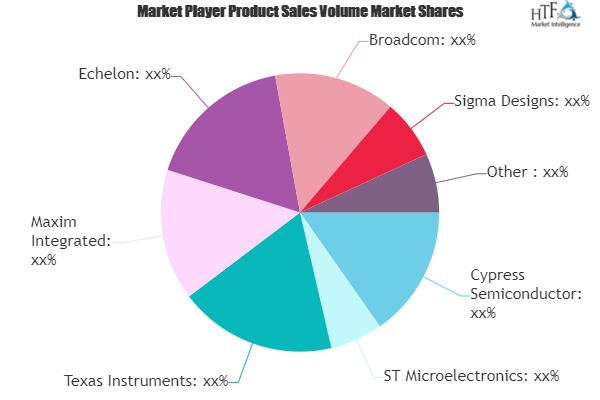 Power Line Communication System Market Next Big Thing | Major Giants Cypress Semiconductor, ST Microelectronics, Texas Instruments