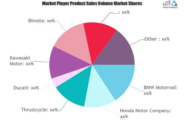 Self-balancing Motorcycles Market Seeking Excellent Growth | BMW Motorrad, Honda Motor, Thrustcycle