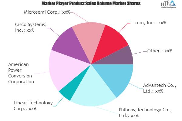 PoE Injectors Market Seeking Excellent Growth | Advantech, Cisco Systems, TP-Link