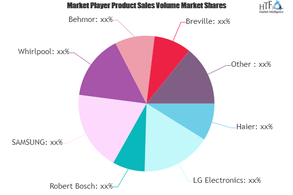 Smart Connected Cooking Appliances Market Growth Scenario 2025 | Haier, LG Electronics, Robert Bosch, SAMSUNG