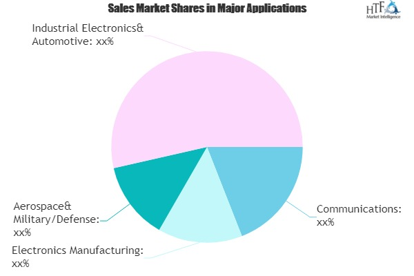 Network Analyzers Market to witness Huge Growth with Projected Rohde and Schwarz, Anritsu, Advantest