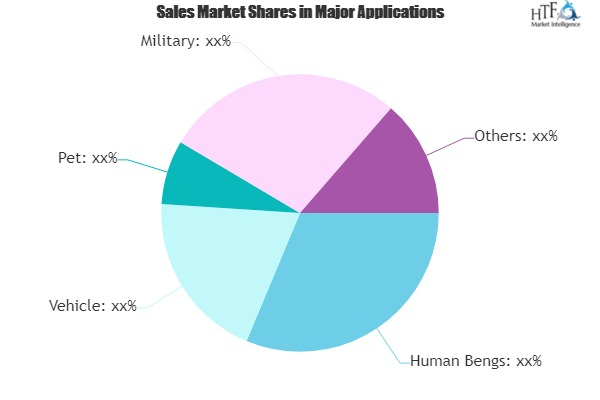 GPS Tracker Market - Is China Remains Biggest Opportunity?