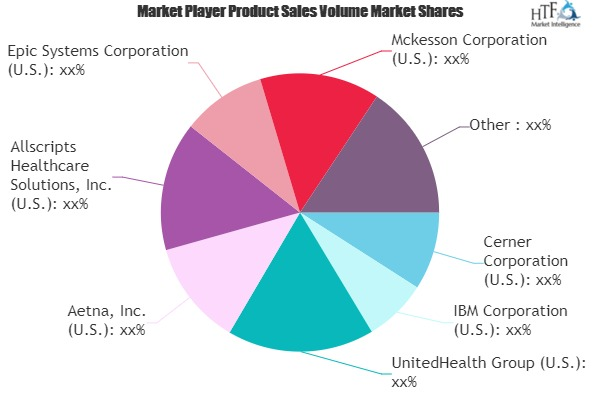 Key Factors behind Healthcare Payer Solutions Market Revenue Growth Estimates