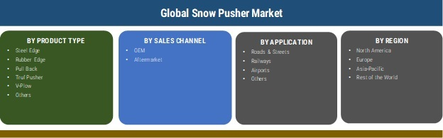 Snow Pusher Market 2019 Size, Share, Segments, Statistics Data, Leading Manufacturers, Growth Factors, Competitive Landscape, Demand and Business Boosting Strategies till 2025