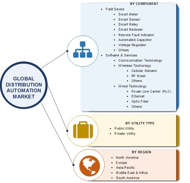 Distribution Automation Market 2020| Global Analysis by Share, Size, Trends, Components, Utility Type, Growth Factor, Prominent Players and Industry Expansion Strategies till 2025