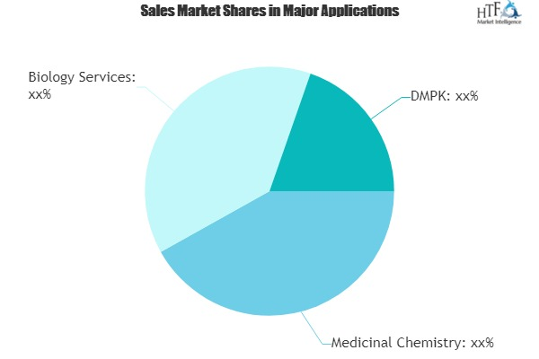 Drug Discovery Services Market Outlook: Competitive Intensity is Higher than Ever | Albany Molecular Research, Charles River, Evotec