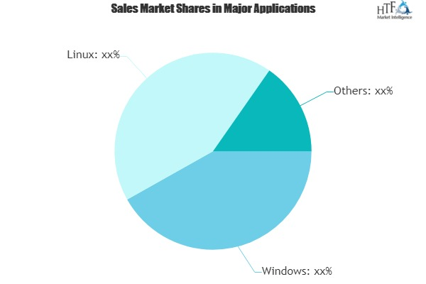Version Control System Market Giants Spending Is Going To Boom | Microsoft, WANdisco, IBM