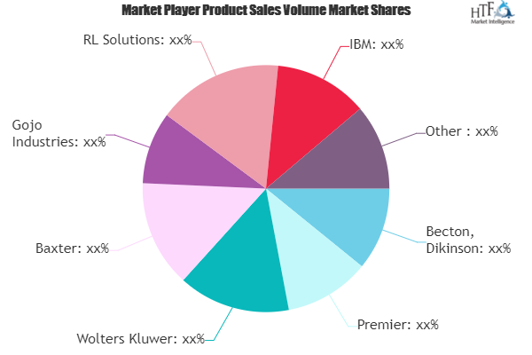 Infection Surveillance Solutions Market Growth Scenario 2025 | Becton, Dikinson, Premier, Wolters Kluwer, Baxter