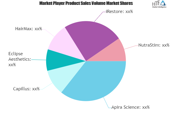 Laser Hair Loss Treatment Market See New Growth Cycle | Apira Science, Capillus, Eclipse Aesthetics, HairMax