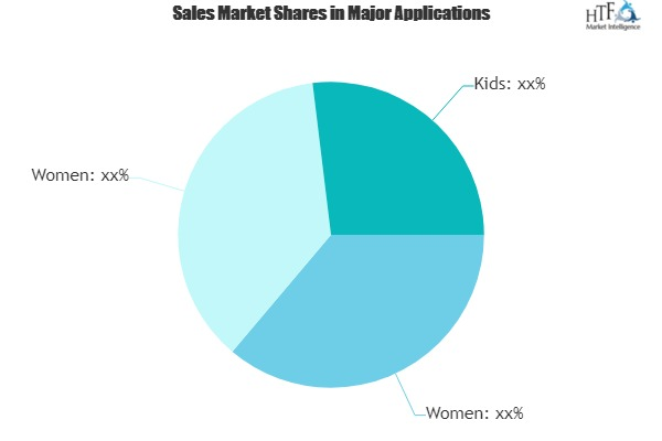 Gold Jewelry Market Industry Update: Check It Out Who Is The Fastest Marketplace Climber