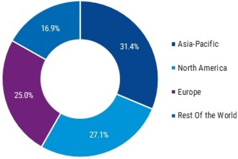 Automotive Interior Components Market 2019 | Global Industry Analysis By Size, Share, Trends, Growth, Opportunities, Key Players, Investments, Segments, Regional Outlook And Global Forecast To 2025
