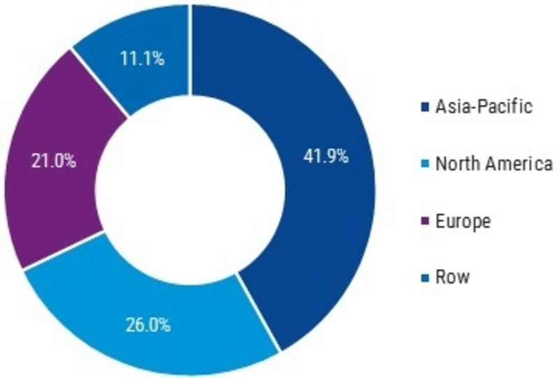 Automotive Lighting Market 2019 | Industry Analysis By Size, Share, Growth Insight, Segments, Key Players, Opportunities, Trends, Investments, Regional Outlook With Global Forecast To 2025