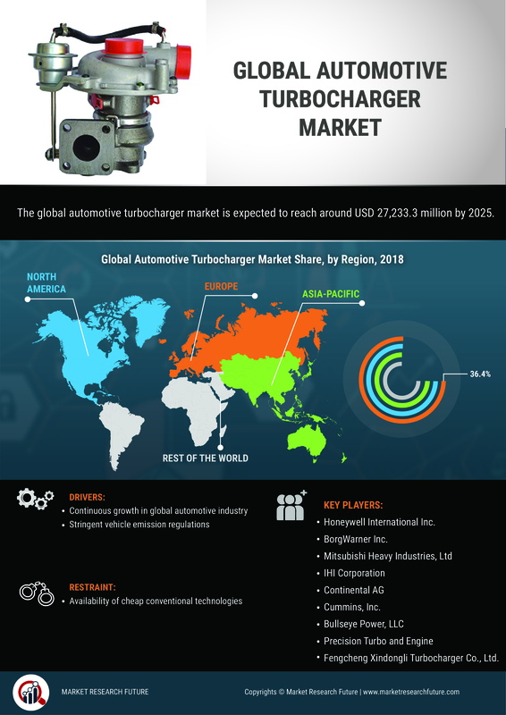 Automotive Turbocharger Market 2019   Industry Analysis By Share, Size, Growth Insights, Trends, Manufacturers, Opportunities, Investments, Segments, Regional Outlook With Global Forecast To 2025