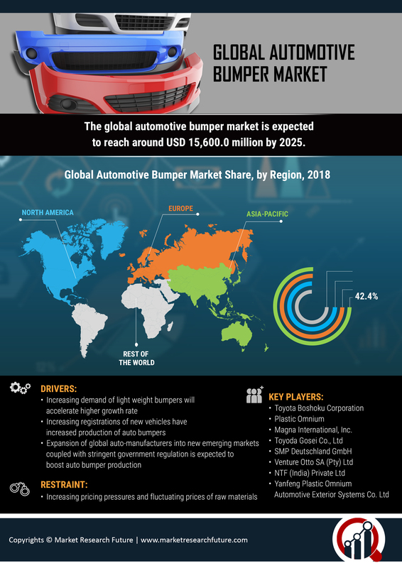 Automotive Bumper Market 2019   Industry Size, Share, Growth, Trends Insight, Key Players, Investments, Segments, Regional Analysis With Global Forecast To 2023