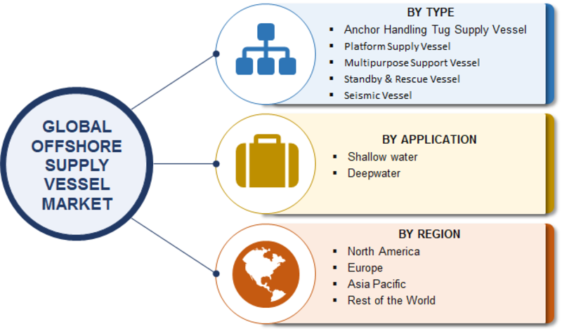 Offshore Support Vessel Market 2019: Industry Share, Trends, Opportunities, Challenges, Prominent Players Analysis, Growth Insights, Trends and Demand by Forecast to 2023