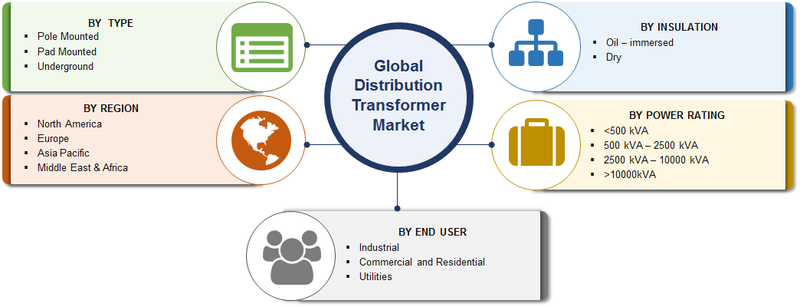 Distribution Transformer Market 2019| Global Analysis by Type, Insulation, Power Rating, Growth Drivers, Developments, Key Players and Industry Expansion Strategies till 2023