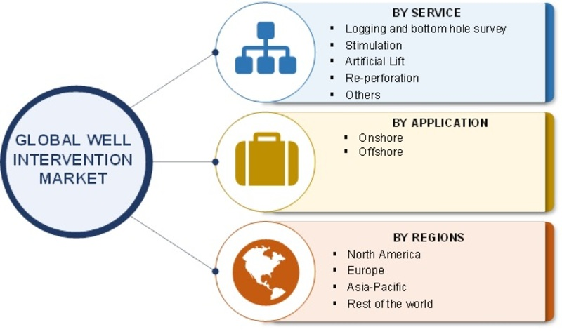 Well Intervention Market Statistical Analysis 2019: Global Trends, Potential Growth Drivers, Top Players, Opportunities, Challenges, Segmentation and Regional Forecast to 2023