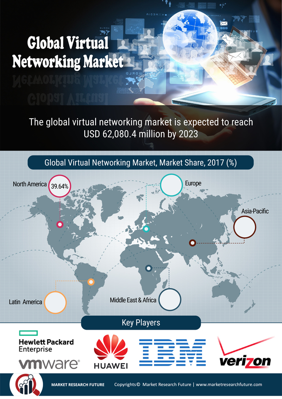Virtual Networking Market 2020: Global Business Growth, Size, Share, Top Companies Profile, Competitor Landscape, Development Status, Business Statistics and Regional Forecast till 2023