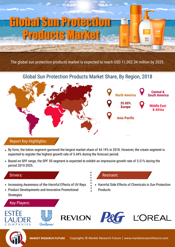 Sun Protection Products Market Size Worth $11,002.34 Million by 2025 at a CAGR of 5.31%: Market Research Future