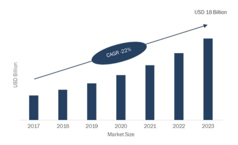 Customer Experience Management Market 2019 - 2023: Company Profiles, Emerging Technologies, Industry Segments, Business Trends, Landscape and Demand