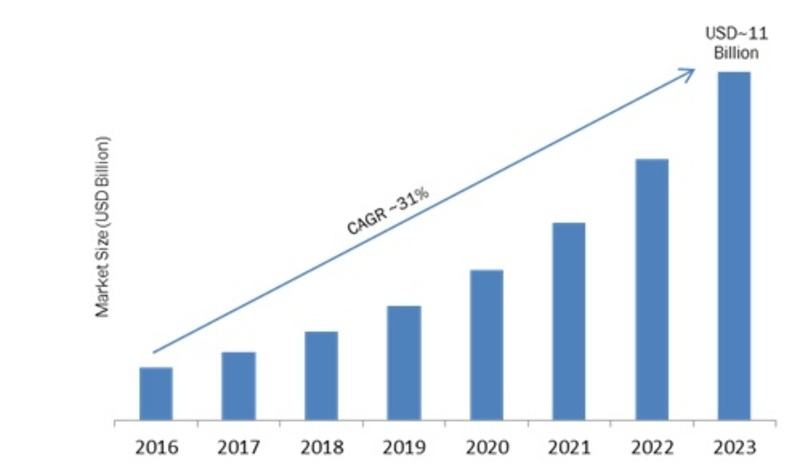 Edge Analytics Market 2019-2023: Key Findings, Business Trends, Size, Regional Study, Emerging Technologies and Future Prospects