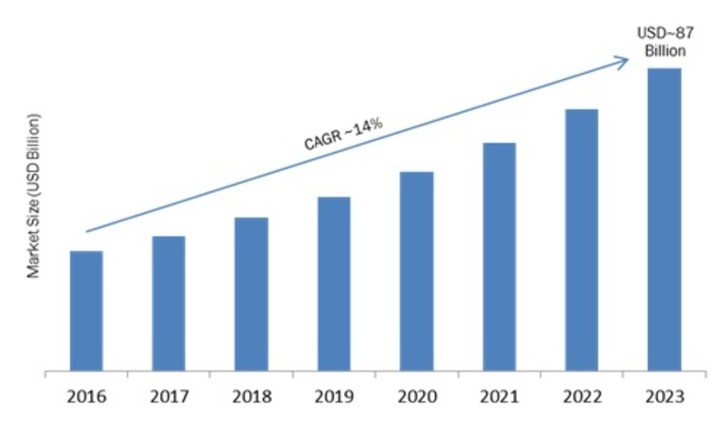 Over the Top Content Market 2019 – 2023: Regional Analysis, Top Key Players, Industry Segments, Business Trends, Development, Opportunities