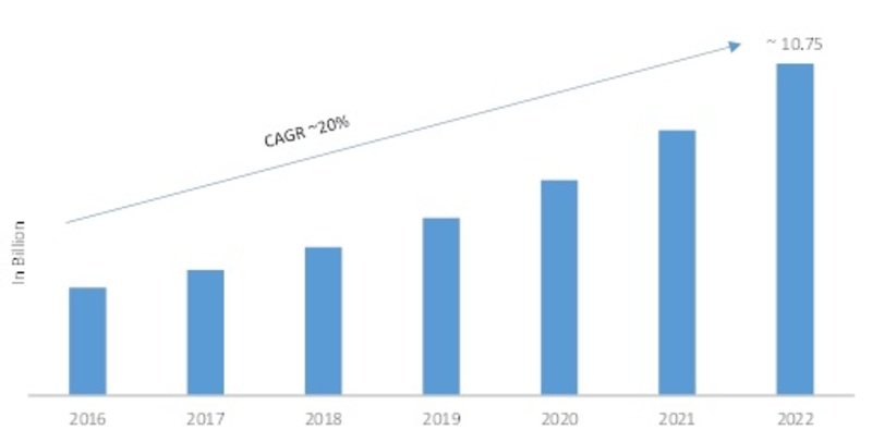 Self-Service Analytics Market Receives a Rapid Boost in Economy due to High Emerging Demands by Regional Forecast 2019 - 2022