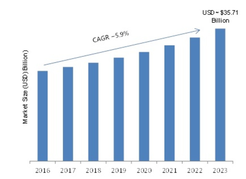 Industrial Services Market 2019: Gross Margin Analysis, Global Overview, Emerging Trends, Leading Growth Drivers, Future Estimation and Industry Outlook 2023