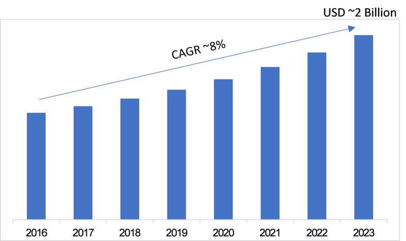 Smart Camera Market 2019 – 2023: Global Leading Growth Players, Business Trends, Industry Segments, Emerging Technologies, Sales Revenue, Regional Study and Future Prospects