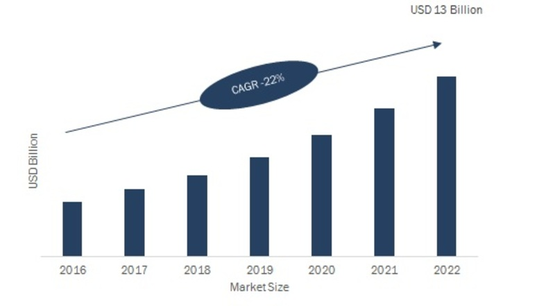 Automated Fingerprint Identification System (AFIS) Market 2019 - 2022: Company Profiles, Business Trends, Historical Analysis, Global Segments, Landscape and Demand by Regional Forecast