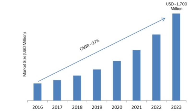 Innovation Management Market 2019 - 2023: Company Profiles, Regional Study, Global Segments, Business Trends, Landscape and Demand