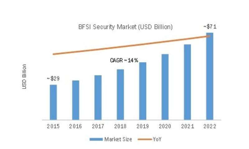 BFSI Security Market 2019 – 2022: Business Trends, Key Vendors Analysis, Import & Export, Revenue by Regional Forecast