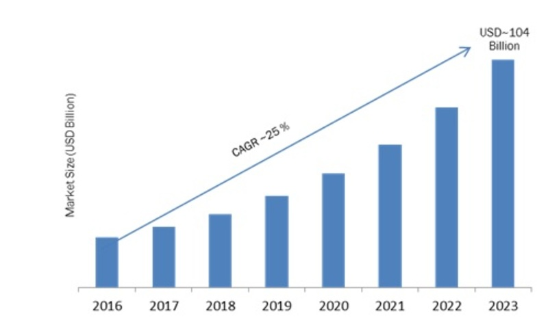 Cloud Storage Market 2019-2023: Key Findings, Regional Study, Global Segments, Emerging Technologies, Business Trends and Future Prospects