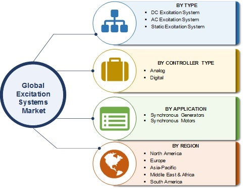 Excitation Systems Market 2019: Worldwide Overview By Trends, Size, Share, Controller Type, Emerging Technology, Growth, Leading Players, Application and Regional Forecast 2025
