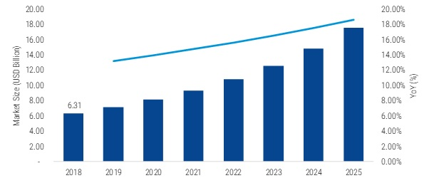 Audio IC 2019 Market Highlights by Competitive Scenario with Impact of New Innovations, Size, Share, Segments, Drivers and Challenges With Regional Trends By Forecast to 2025