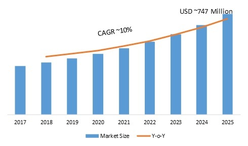Infrared (IR) Sensor Market 2019 Size, Share, Comprehensive Analysis, Opportunity Assessment, Future Estimations and Key Industry Segments Poised for Strong Growth in Future 2025