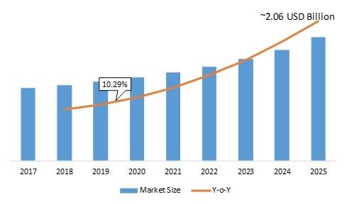 Smart Doorbell Market Global Size, Regional Outlook, End User, Development, Emerging Technology,  Innovation, Segmentation, Strategy, Growth Opportunities, Latest Trends Forecast 2025