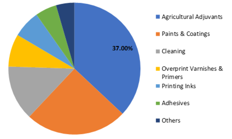 Superwetting Surfactants Market Research Report 2019, Global Industry Growth, Competitive Landscape, Development Status, Size, Share, Forecast To 2023
