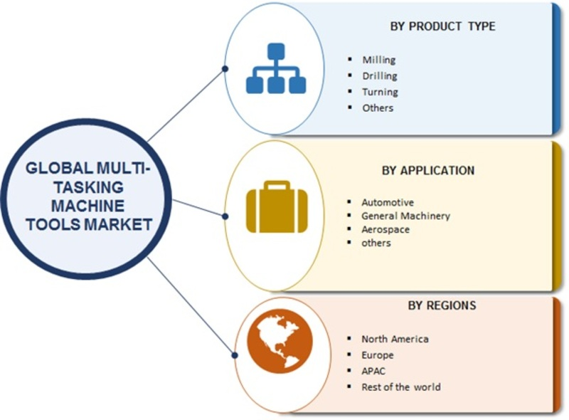 Multitasking Machine Tools Market Growth 2019-2023 | Global Industry Analysis, Segments Overview, Major Geographies, Prominent Players Review and Forecast To 2023