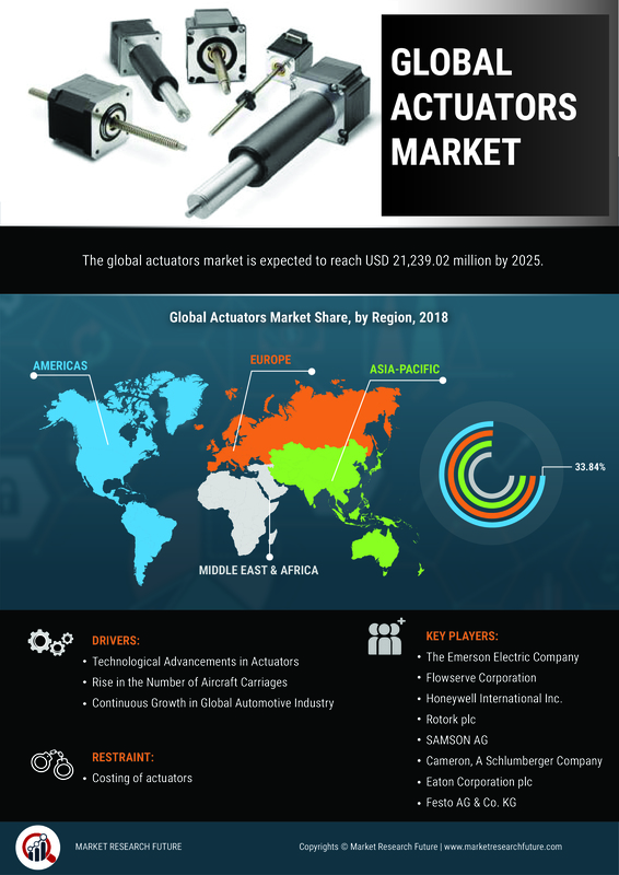 Actuator Market Robust Expansion by Top Key Manufactures | Worldwide Overview By Size, Share, Trends, Segments, Leading Players, Demand and Supply With Regional Forecast By 2025