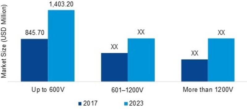 Intelligent Power Modules (IPM) Market 2020: Global Share, Business Growth, Industry Size, Competitive Landscape, Opportunity Assessment, Trends, Regional Study and Forecast till 2023
