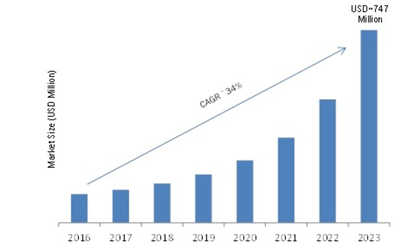Volumetric Display Market 2020: Global Business Opportunities, Size, Trends, Regional Analysis, Share, Industry Growth, Statistics, Latest Technology, Top Companies Overview and Forecast till 2023