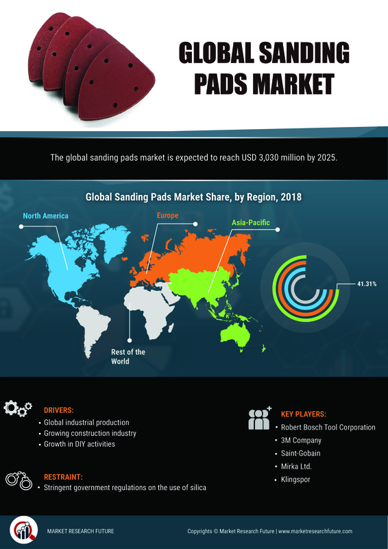 Sander Pads Market 2019 Growth, Pricing, Features, Reviews & Comparison of Alternatives & Global Industry to Observe Strong Development by 2025