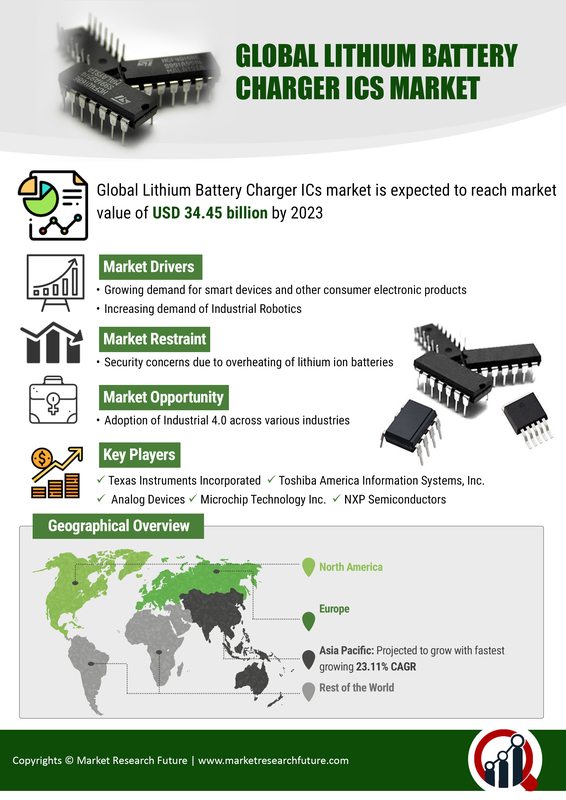 Lithium Battery Charger Market 2019 SWOT Analysis and Competitive Landscape By 2023| Worldwide Overview By Global Leaders, Drivers-Restraints, Emerging Technologies, Major Segments and Regional Trends