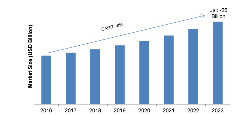 Nondestructive Testing (NDT) Services Market Pegged to Expand Robustly| Classification, Application, Industry Chain Overview, SWOT Analysis and Competitive Landscape To 2023