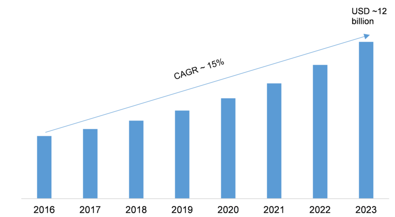 Application Delivery Network (ADN) Market 2020: Global Shares, Size, Industry Growth, Top Leaders Analysis, Business Opportunities, Latest Innovation by Regional Forecast to 2023